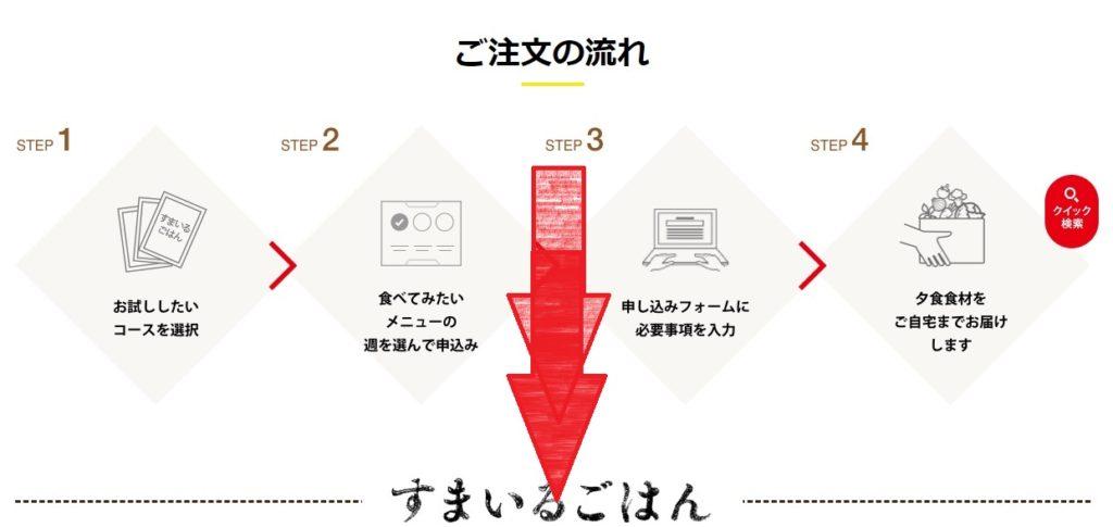 札幌や北海道で利用できる食材宅配サービスはヨシケイ(YOSHIKEI)4つの選べるミールキットお試し5days注文方法手順の画像_4